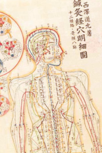 Acupuncture meridians jingluo chart from Traditional Chinese Medicine